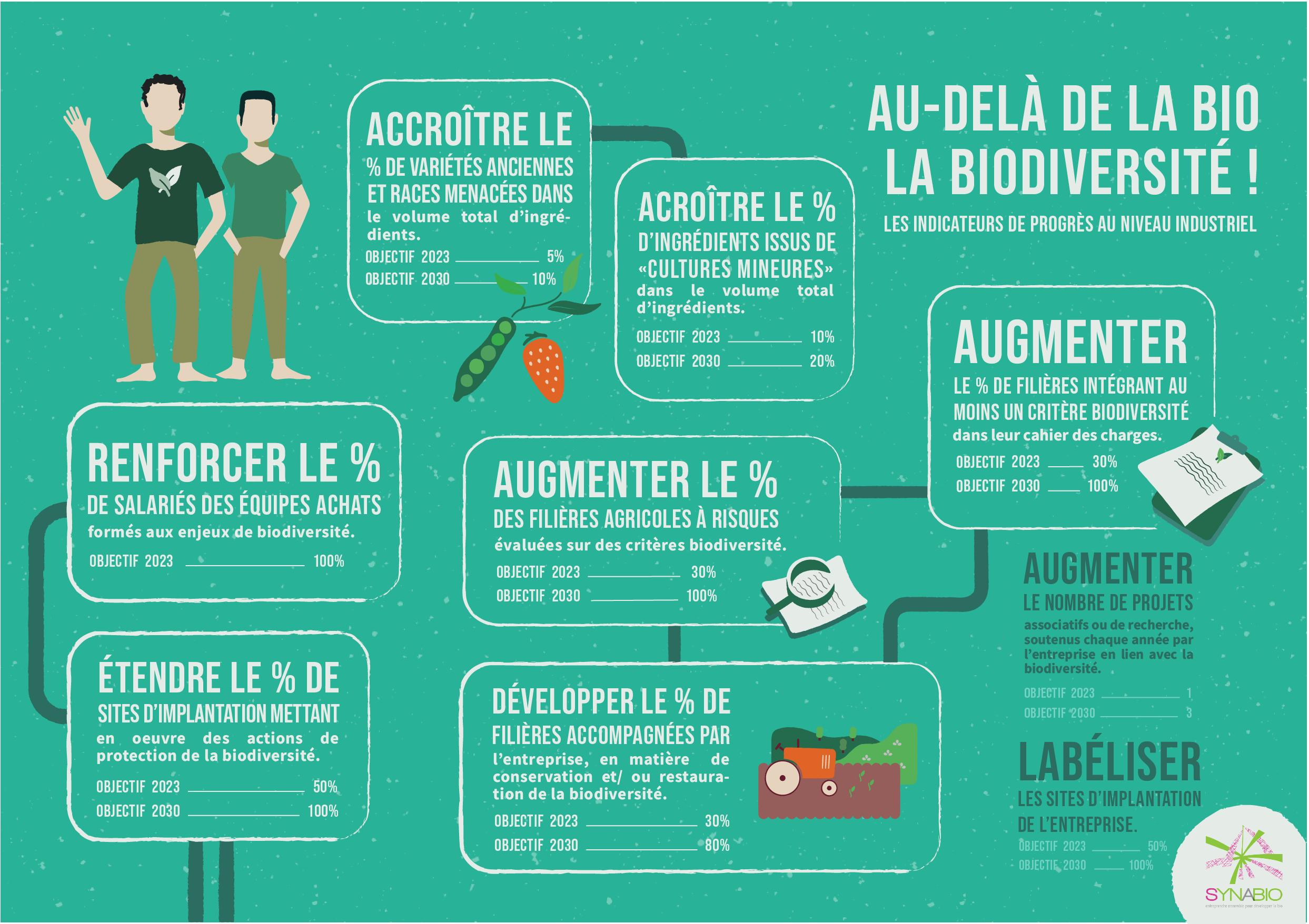 Au-delà de la bio, la biodiversité : les indicateurs de progrès au niveau industriel
