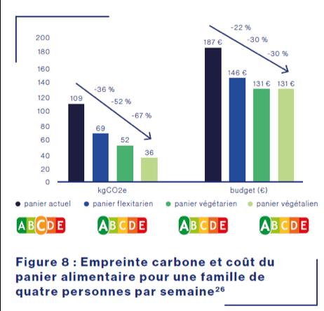 Alimentation durable : empreinte carbone pour une famille de 4 personne par emaine